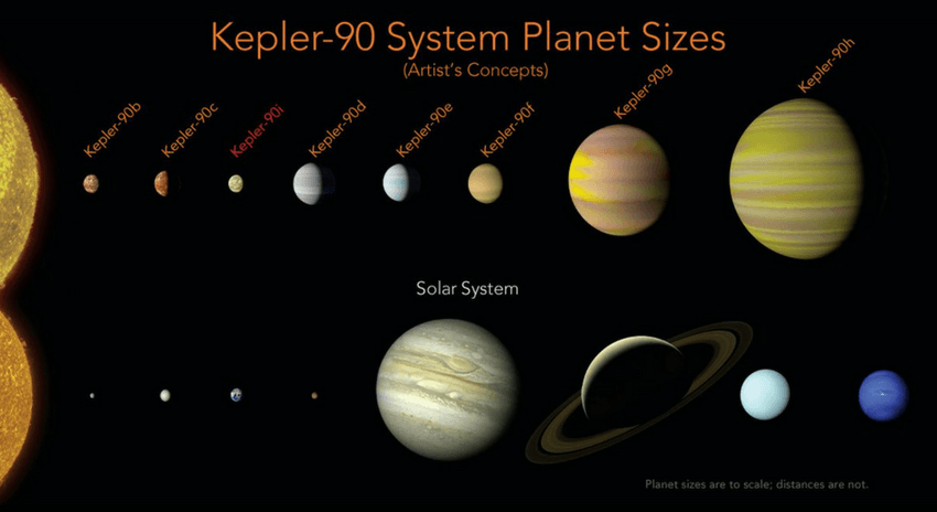 https://dk2dyle8k4h9a.cloudfront.net/Google AI Helped Find The Very First Solar System Outside Ours