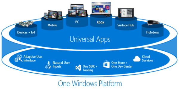 https://dk2dyle8k4h9a.cloudfront.net/Microsoft Wants Developers to take apps on Universal Windows Platform